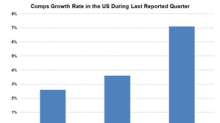 Costco, Walmart, and Target: Comps Growth