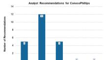 ConocoPhillips: Post-Earnings Wall Street Ratings
