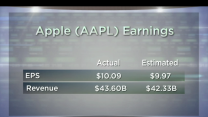 Savvy or Silly? Vote on Apple's Share Buyback Plan