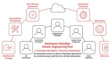 Rackspace Technology Activates Data for Modern Enterprises with its Announcement of Rackspace DataOps
