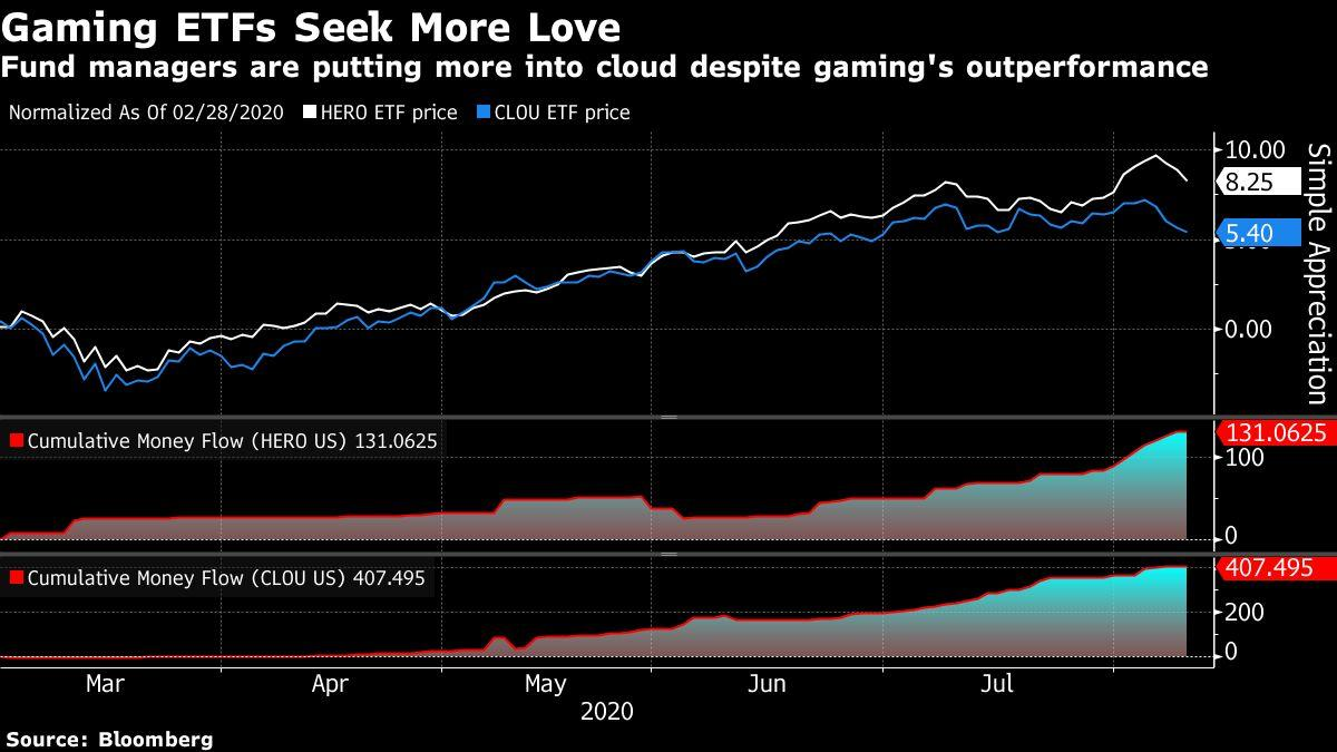 Video-Game Stocks and ETFs Ride Covid Rally to Gains Topping 50%