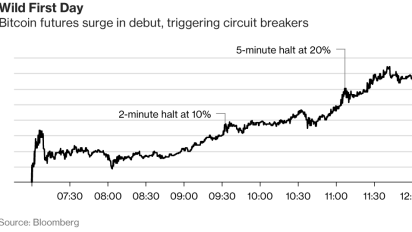 Bitcoin futures trigger circuit breakers after 25% gain
