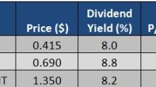 SI Research: 3 Distressed REITs With Yields Over 8%