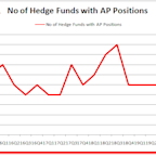 Hedge Funds Are Cashing Out Of Ampco-Pittsburgh Corp. (AP)