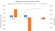 Factors that Could Drive the Dividend Growth of SCG