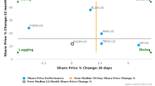 Masonite International Corp. breached its 50 day moving average in a Bearish Manner : DOOR-US : May 10, 2017