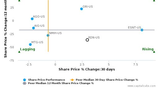 Radian Group, Inc. breached its 50 day moving average in a Bullish Manner : RDN-US : July 13, 2016