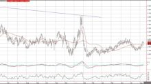 Natural Gas Price Prediction – Prices Consolidate Following Last Weeks Breakout