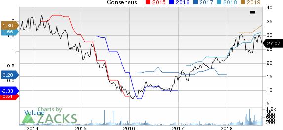 New Strong Buy Stocks for September 24th