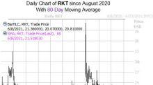 Options Bulls Target RKT After Fresh Coverage