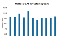 What Could Help Goldcorp Drive Unit Costs Down