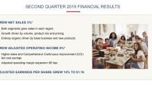 McCormick's Earnings Results in 3 Slides