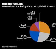 Venezuelans AreFeeling More Upbeat But Not About Maduro, Poll Finds