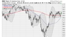 5 Large-Cap Stocks Pushing Higher