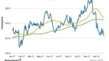 Analyzing Dominion Energy's Moving Averages