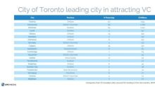 Canadian VC at $5.1B at 3Qs 2019, with historical record $6.5B within reach