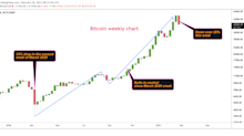 Bitcoin Drops Below $45K, Eyes Biggest Weekly Price Loss Since March 2020