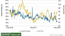 What's HLX's Stock Price Forecast for Next 7 Days?