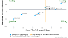 Proto Labs, Inc. breached its 50 day moving average in a Bearish Manner : PRLB-US : August 21, 2017