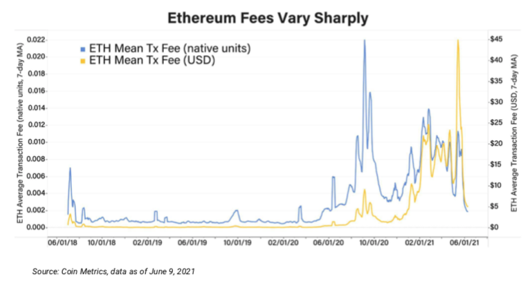 4 Common Misperceptions About Ethereum's EIP 1559 Upgrade