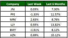 Pharma Stock Roundup: Merck, Pfizer Report Q1 Earnings, J&J Talc Powder Lawsuit