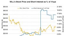 How Short Interest in Whiting Petroleum Stock Is Trending