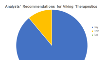 Analysts Are Mostly Positive on Viking Therapeutics in March
