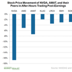 NVIDIA and Applied Materials Stock Fell Due to Weak Guidance