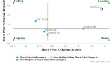 Weichai Power Co., Ltd. breached its 50 day moving average in a Bearish Manner : 000338-CN : June 1, 2017