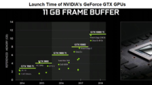 The Rumors on NVIDIA's Upcoming Gaming Graphics Unit