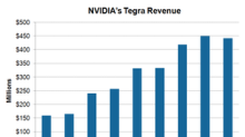 NVIDIA Expands Its Tegra Business