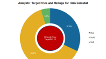 How Analysts View Hain Celestial after Its Fiscal 2Q18 Results