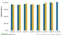 Will Williams Companies Beat Its Q1 Earnings Estimates?