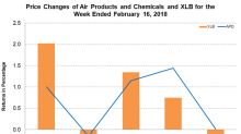 Air Products and Chemicals to Acquire ACP Europe SA