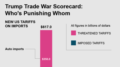 Your Trump trade war scorecard, updated