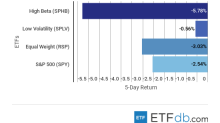 ETF Scorecard: October 26 Edition