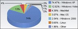 Mac OS X slips, iPhone rises in Net Applications survey