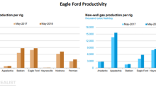 Trends in Eagle Ford's Productivity Compared to Other Shale Plays