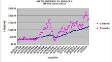 S&P 500 buybacks reverse declines in Q3 2019; expenditures remain lower than the 2018 levels