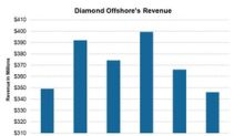 Analyzing Diamond Offshore's 4Q17 Revenues