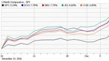Market Too Expensive? Buy 4 Mid-Cap Value ETFs