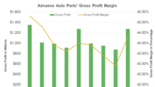 What Factors Boosted Advance Auto Parts' Profit Margins in Q1?