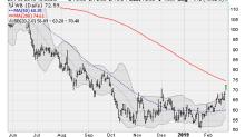 4 China Stocks Soaring on Trade Hopes