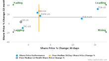 The St. Joe Co. breached its 50 day moving average in a Bearish Manner : JOE-US : June 19, 2017