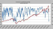 Continua il rally dell'azionario
