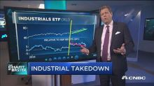 As trade war fears flare up again, industrials get crushe...