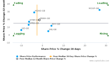 Renew Holdings Plc breached its 50 day moving average in a Bullish Manner : RNWH-GB : April 13, 2017