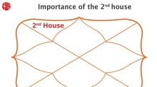 What is the 2nd house in Vedic Astrology?