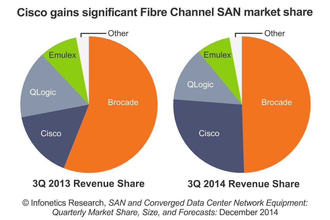 Infonetics Fibre Channel San Shows New Life Cisco Makes