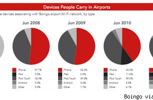 Apple devices dominate airport Wi-Fi